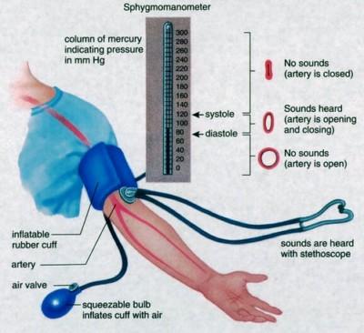 aukstas kraujo spaudimas simptomai)