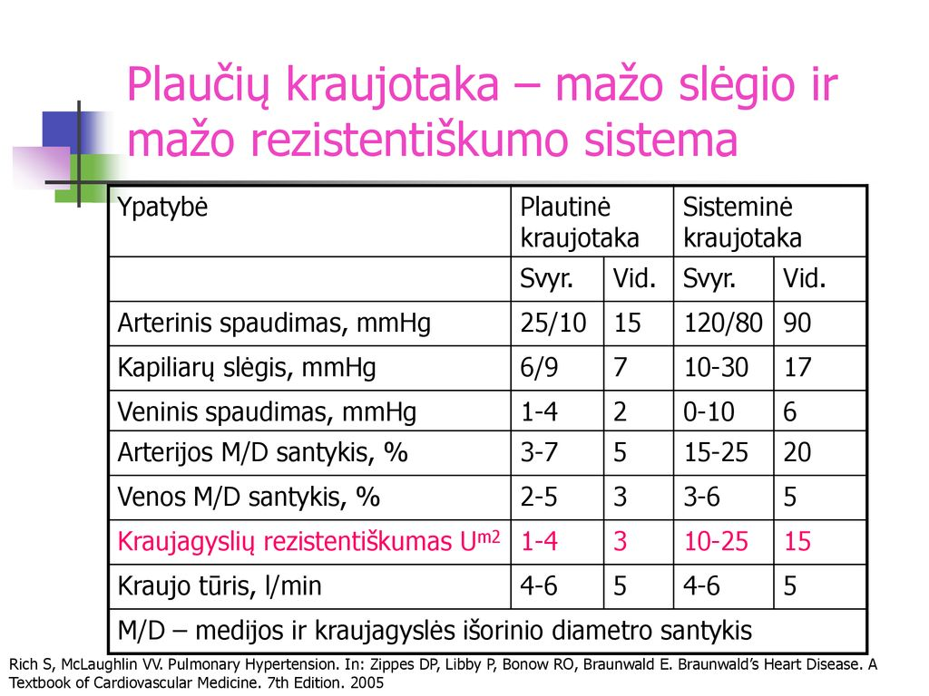 Aukštas kraujo spaudimas: Šie skaičiai labiausiai rūpi - Kapitalo Kardiologija Associates