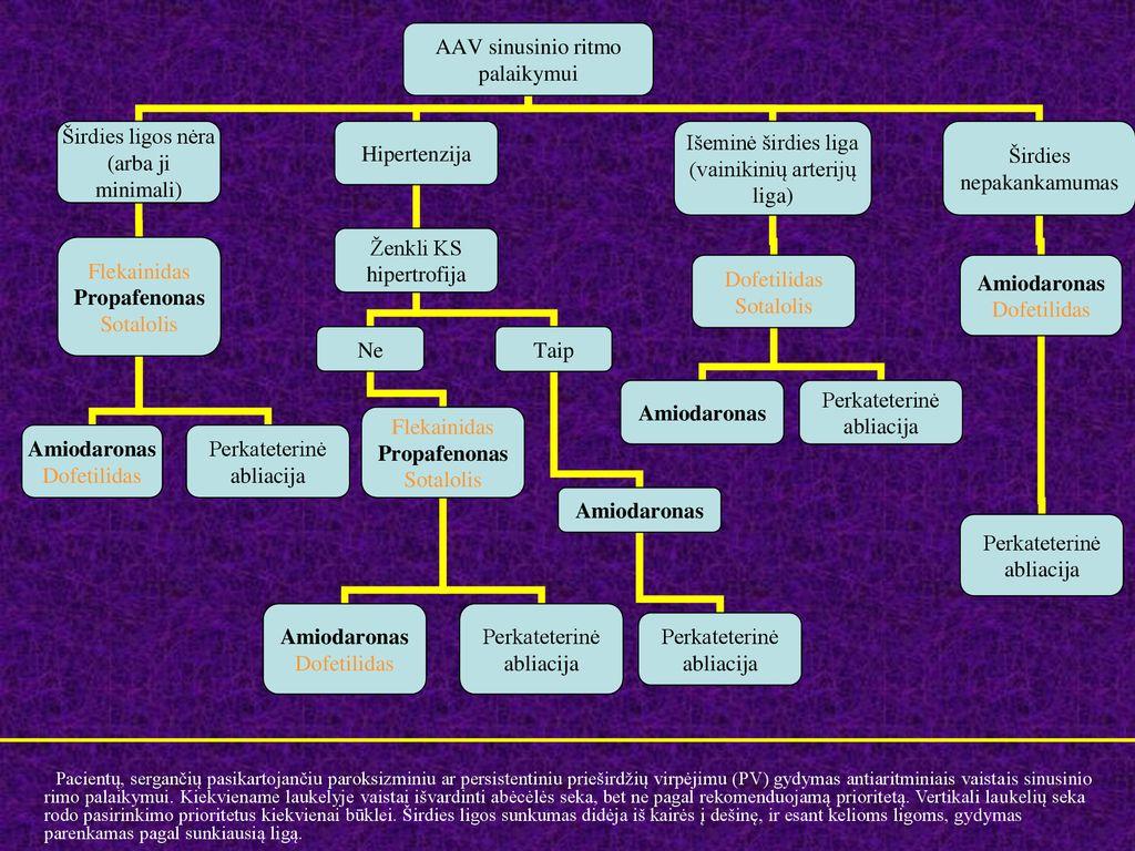 vaistas nuo hipertenzijos, kuris nemažina širdies ritmo