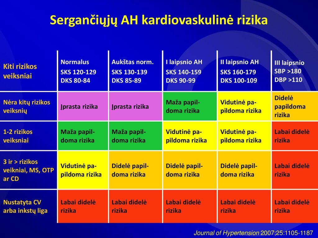 Arterinės hipertenzijos gydymas didelės širdies ir kraujagyslių ligų rizikos pacientams