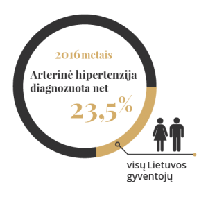 hipertenzija kaip sumažinti)