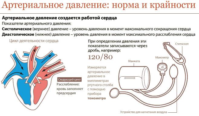 hidromasažas ir hipertenzija