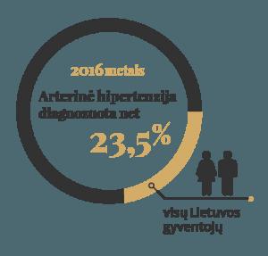 padidėjęs arterinis kraujospūdis)
