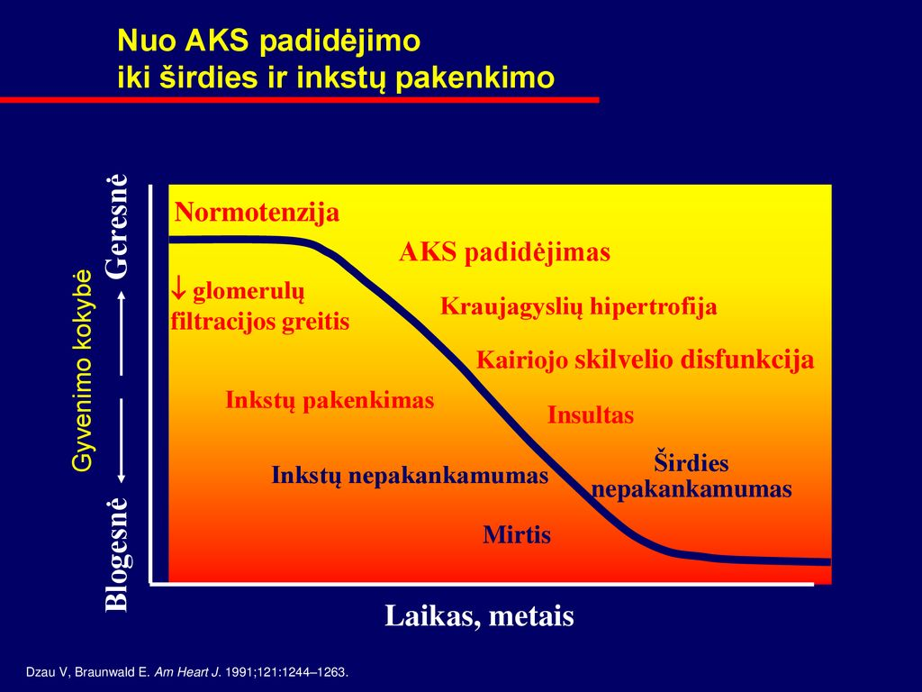 hipertenzija su širdies hipertrofija išialgija su hipertenzija