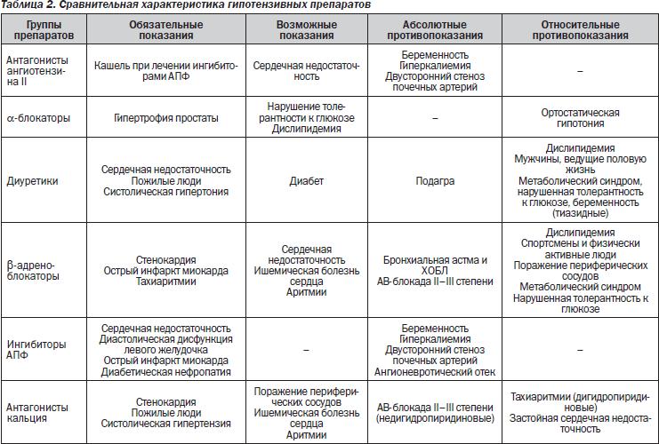 antroji ir trečioji hipertenzijos stadija