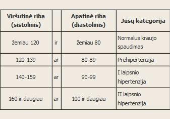 hipertenzija laipsnis kokie skaičiai