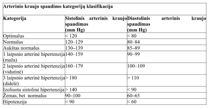 apie hipertenziją ir hipotenziją