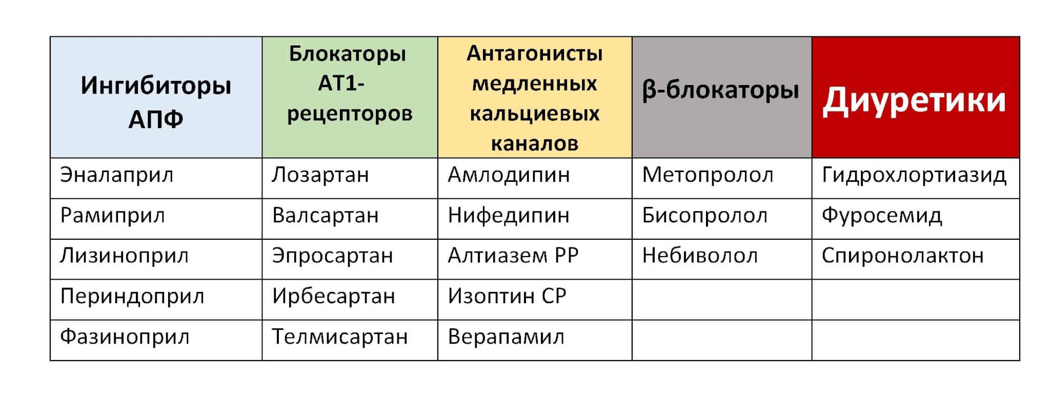 hipertenzija 2 šaukštai vaistų)