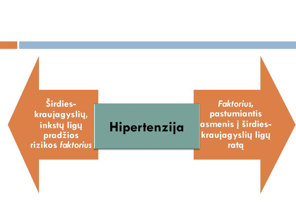 hipertenzijos rizikos laipsnis diagnozuojant