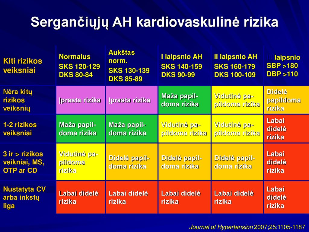 hipertenzija 3 laipsnio 2 laipsnio rizika 4)