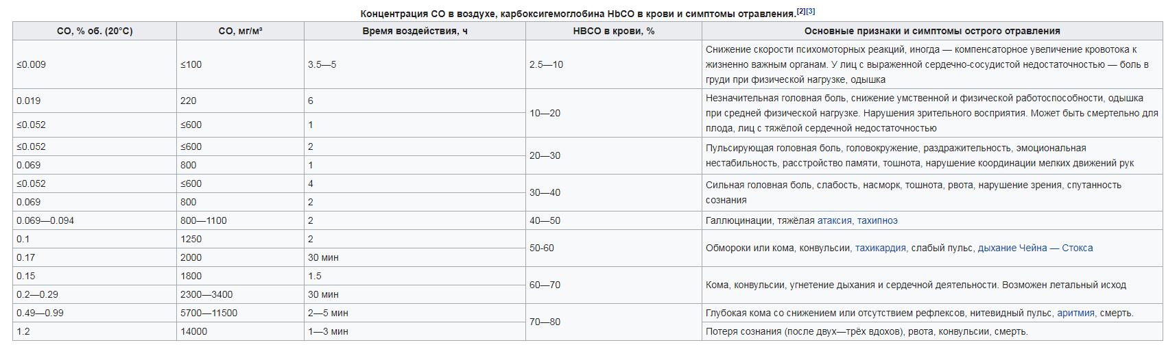hipertenzija ir anglies monoksidas