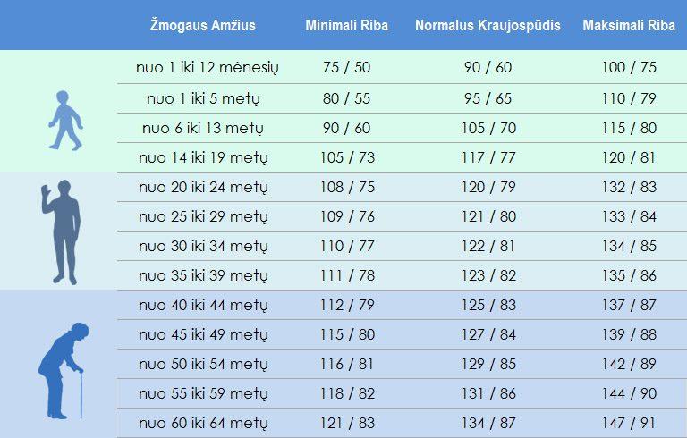 hipertenzija jaunos rekomendacijos)