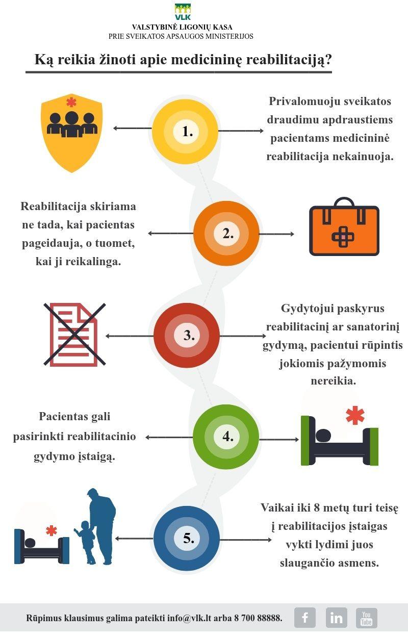 hipertenzija pagyvenusiems žmonėms reabilitacija