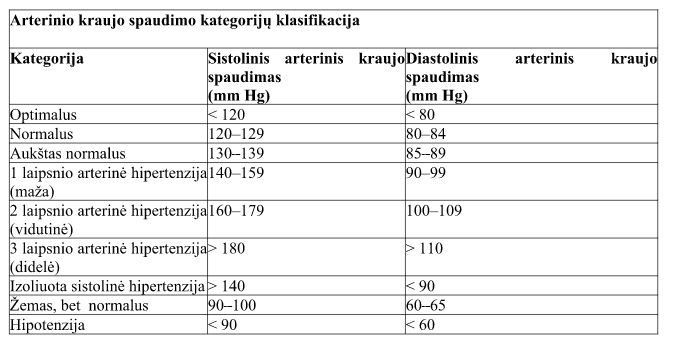 hipertenzijos pokyčiai į hipotenziją