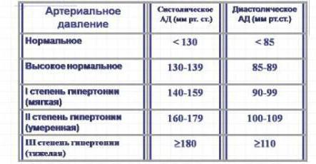 hipertenzijos slėgio norma)