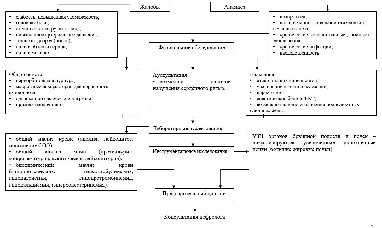 ICD hipertenzijos diagnozė)