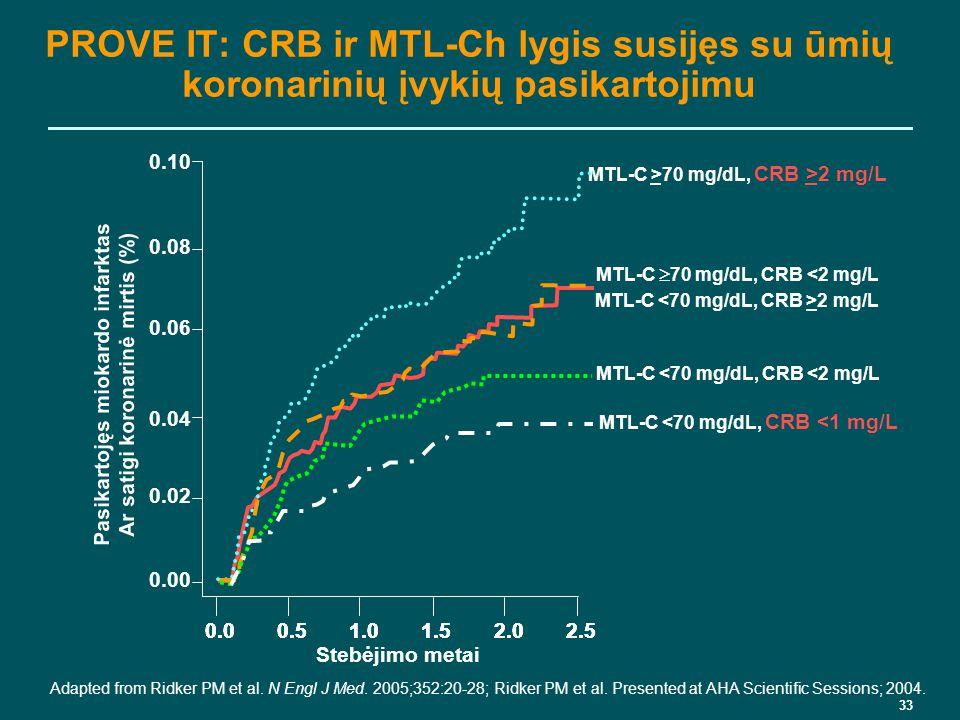 koronarinė hipertenzija šokinėjimas ir hipertenzija
