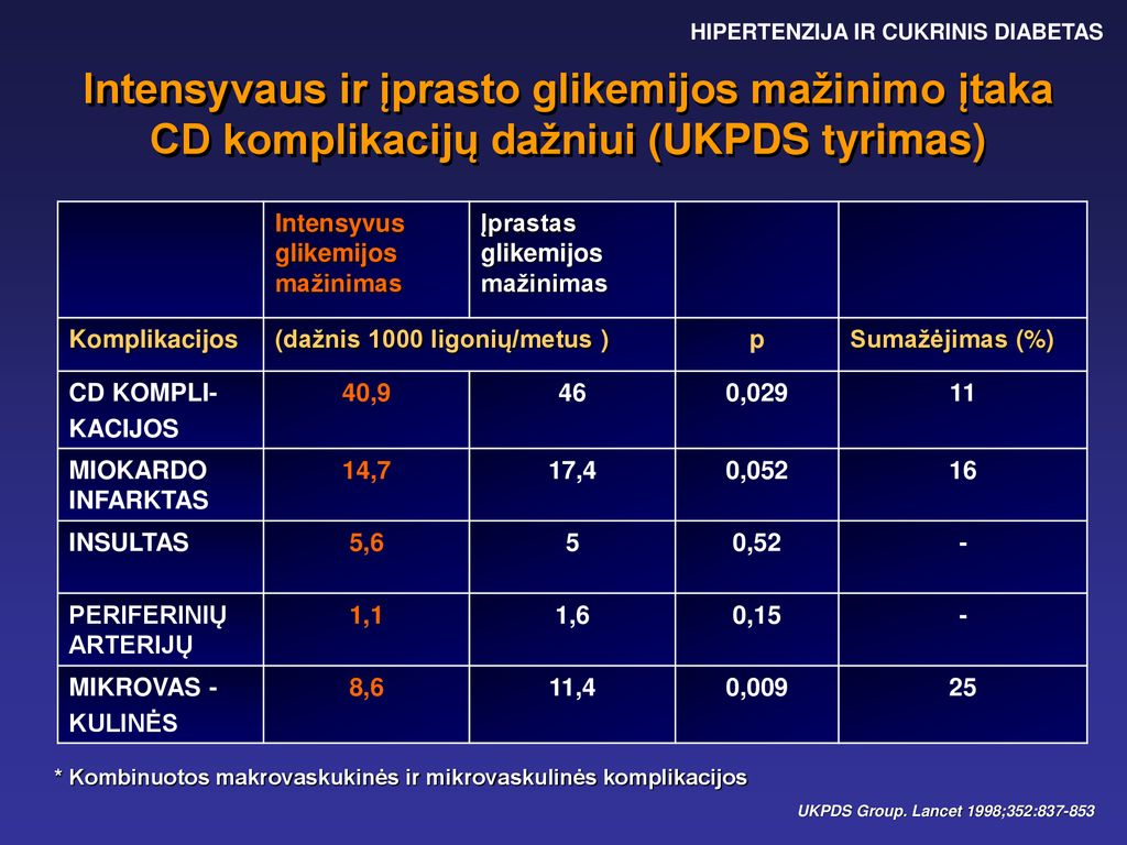 koronarinė hipertenzija