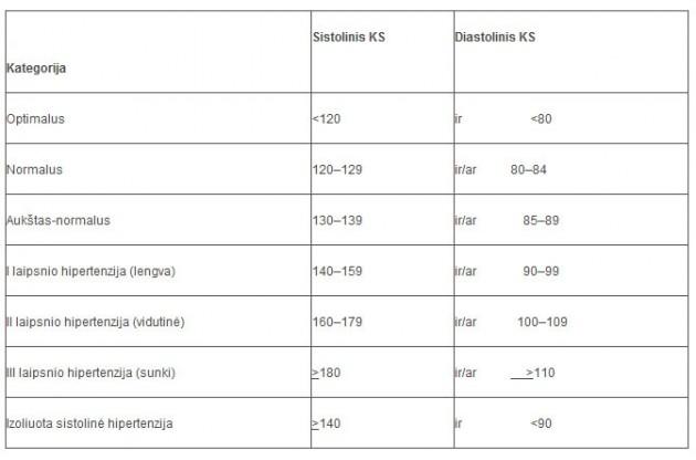 kraujospūdžio mažinimo hipertenzija gydymas)