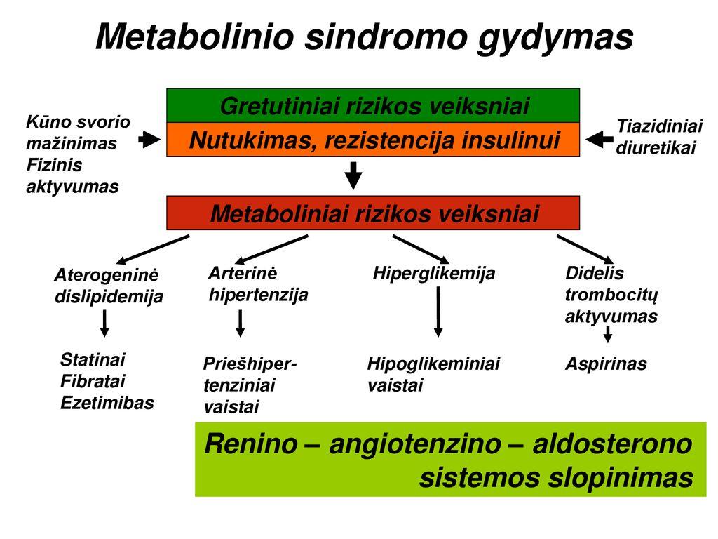 reninas ir hipertenzija)