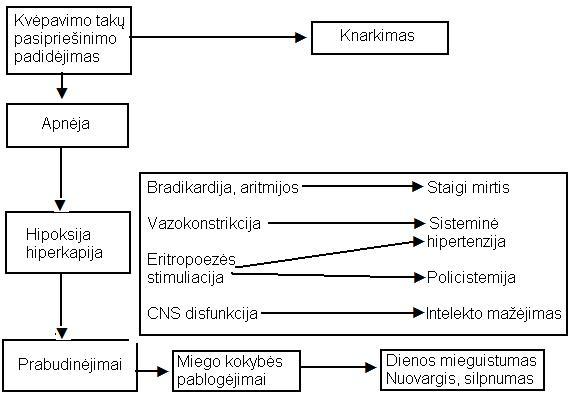 slėgio miego hipertenzija veninės hipertenzijos simptomų gydymas