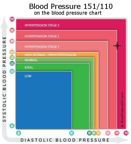 slėgis 150 110 hipertenzija)