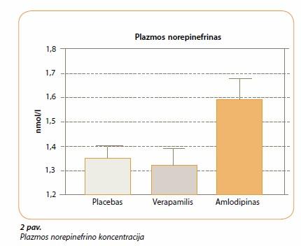 2 hipertenzijos gydymas