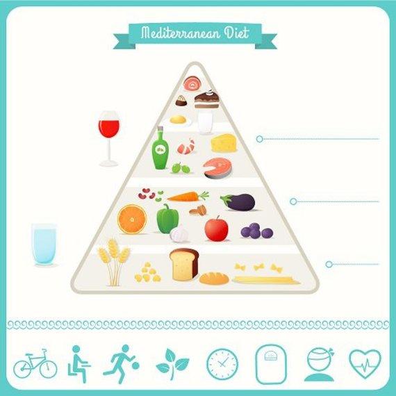 valgyti Viduržemio jūros dietą širdies sveikata