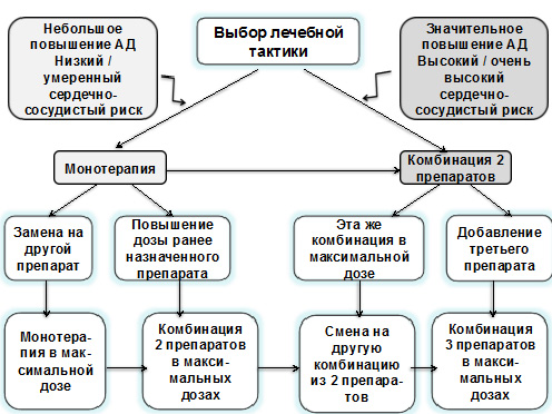 hipertenzijos gydymo metodų patentas)