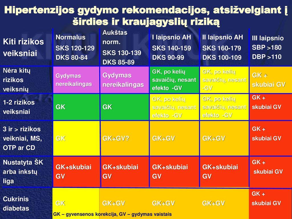 2 laipsnio hipertenzija 3 laipsnio labai didelė rizika)