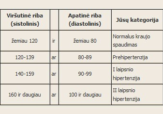 širdies spaudimo hipertenzija
