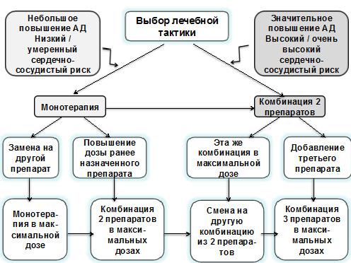 laikinas hipertenzijos gydymas)