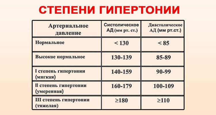 2 laipsnių hipertenzija ar stadijos)