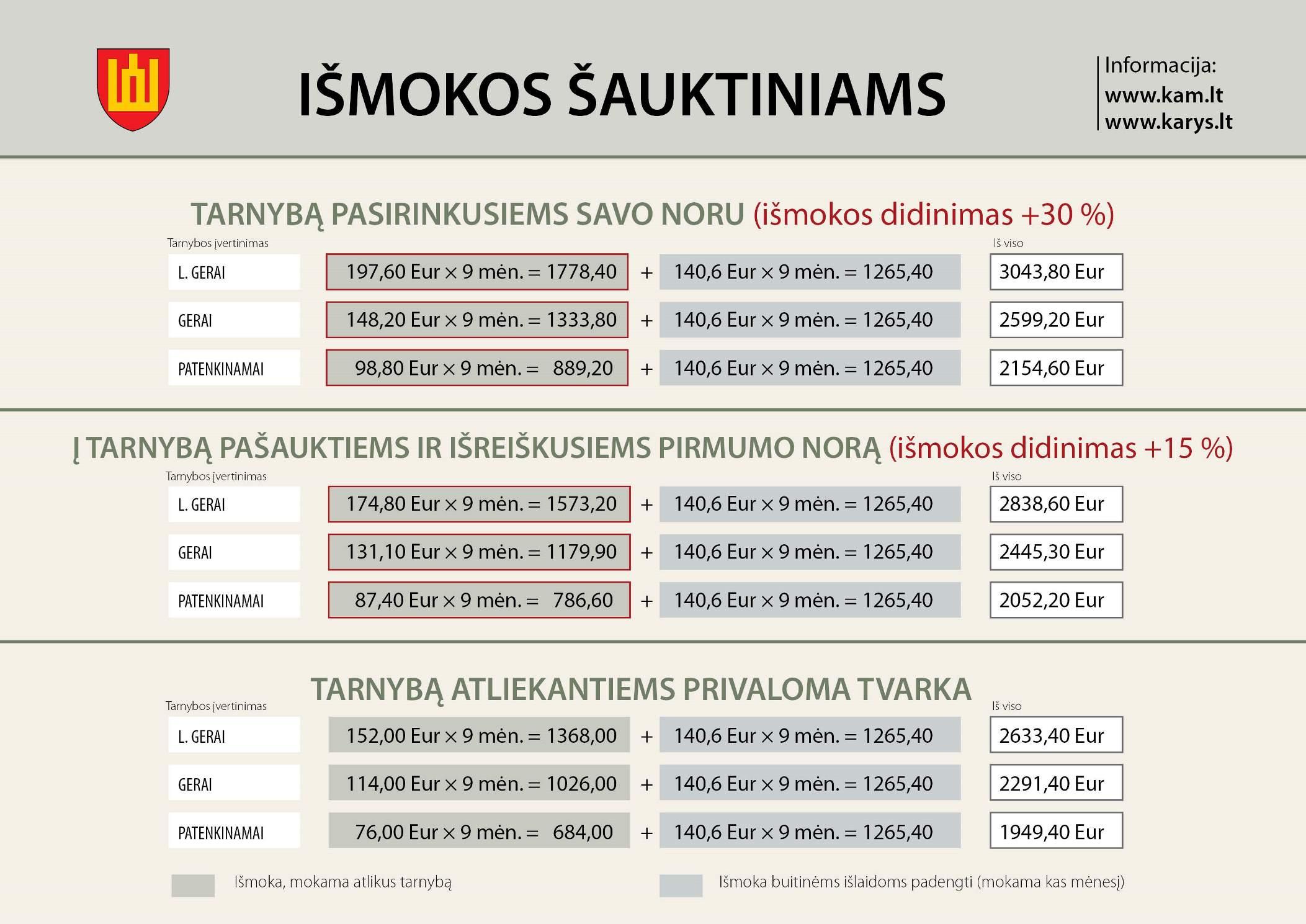 šauktinio info hipertenzija)