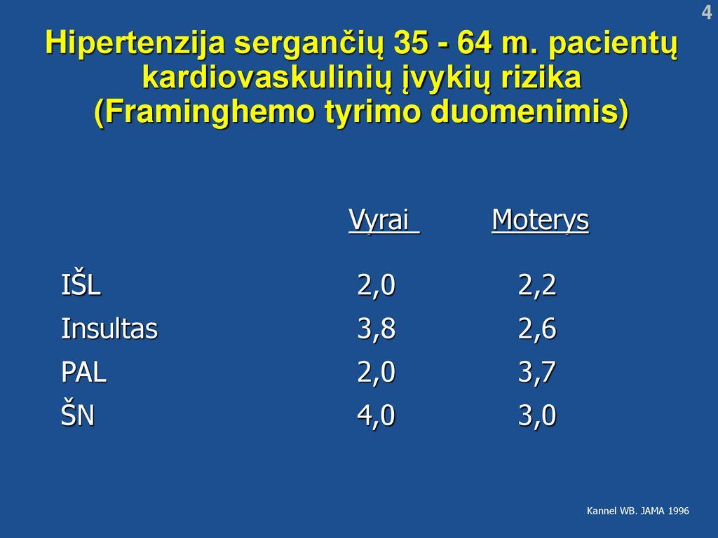 moterų hipertenzija po 35 metų