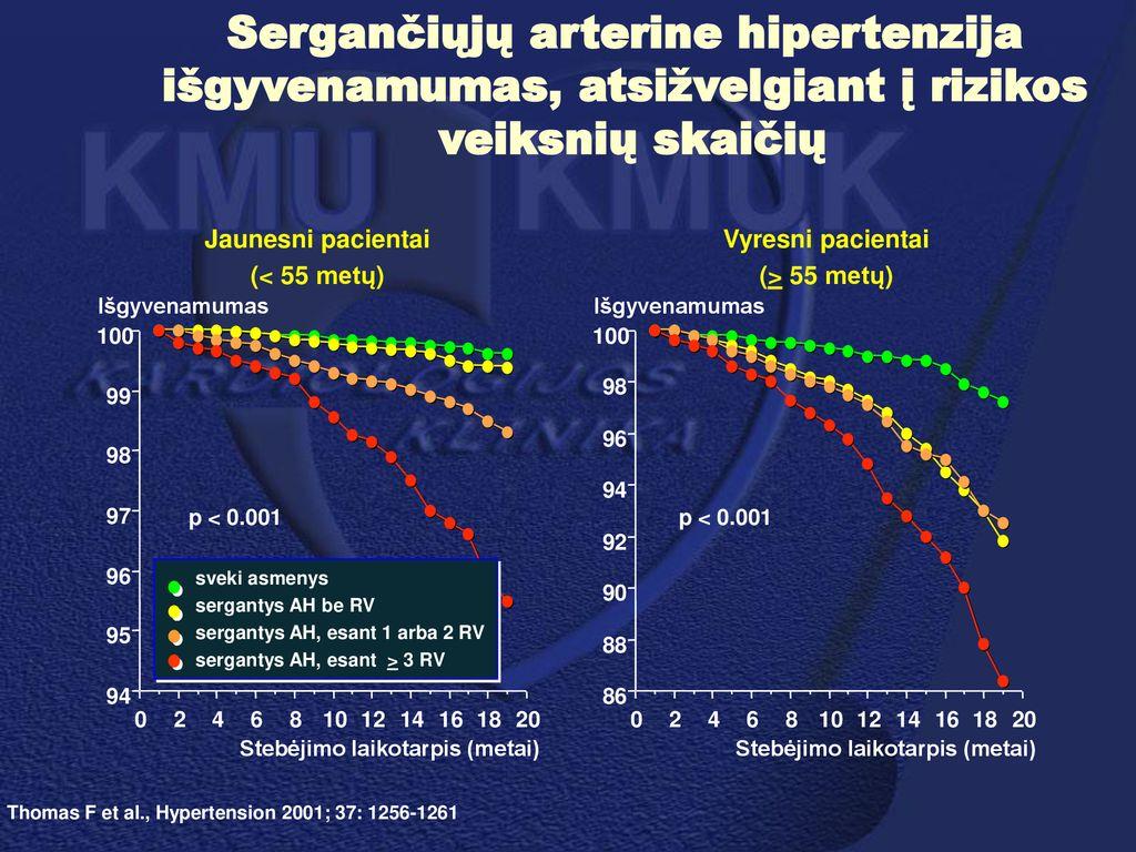 hipertenzija 35 metai