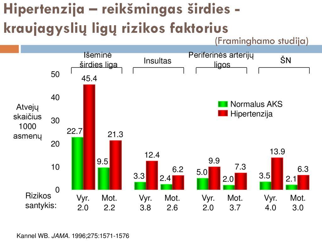 hipertenzijos rizikos stadijos