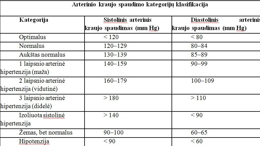hipertenzija 160 ir daugiau)