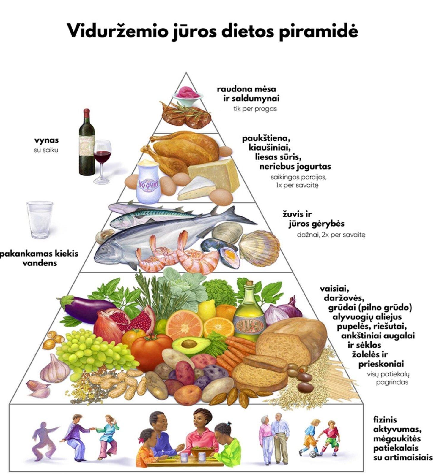 dietiniai hipertenzijos receptai