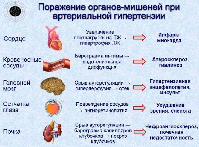 sergant hipertenzija, indai yra išsiplėtę arba susiaurėję)