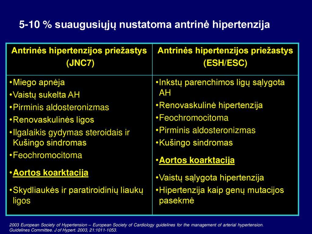 pirminis hipertenzijos gydymas