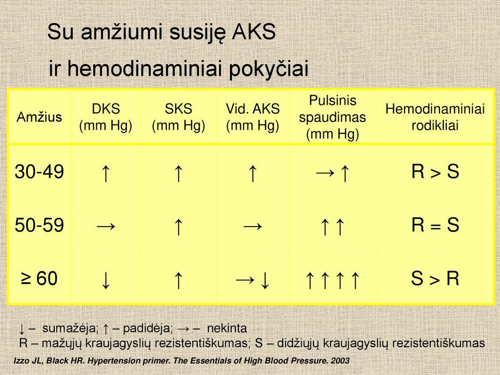 hipertenzijos pokyčiai į hipotenziją)