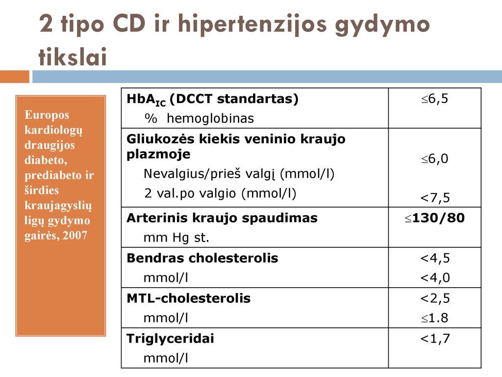 ligoninės hipertenzijos gydymo standartai