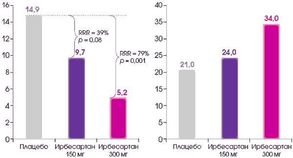 nenaudingi vaistai nuo hipertenzijos)