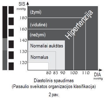 hipertenzija su jauduliu