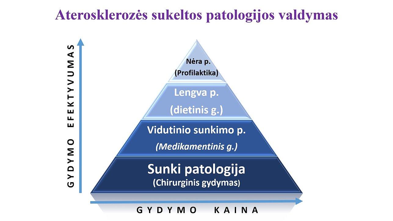 hipertenzija dvasinė liga