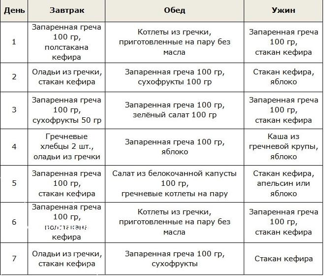 dietos numeris 10 hipertenzija