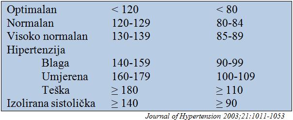 hipertenzija 180–100