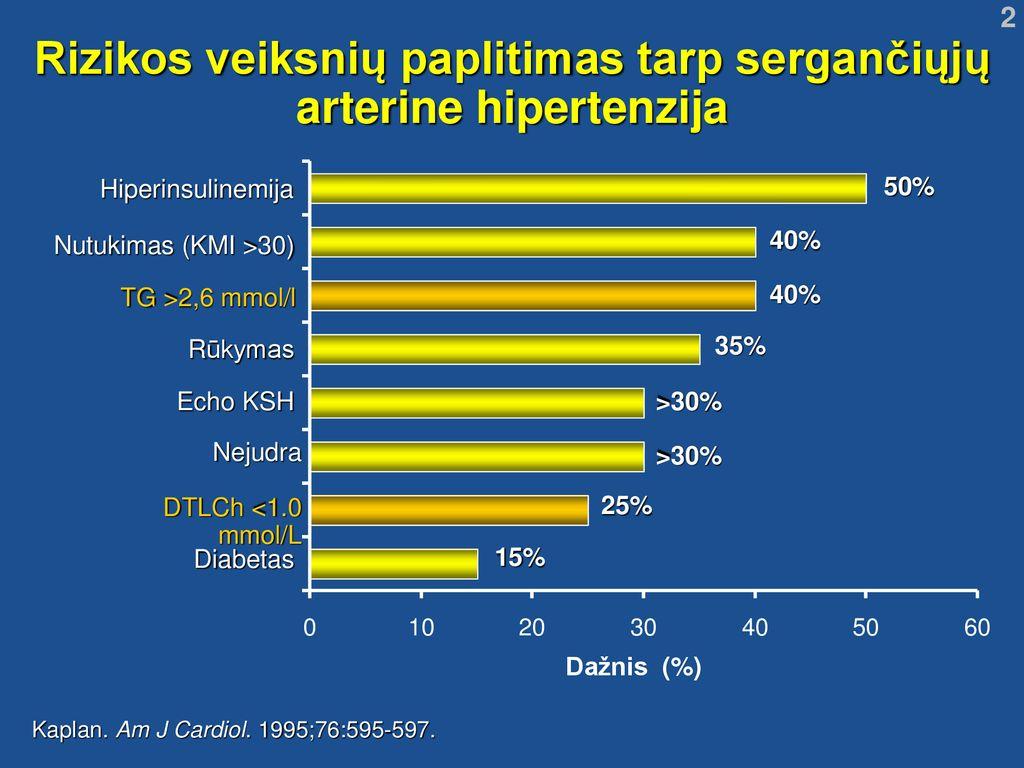hipertenzija rizikos laipsnis 4)