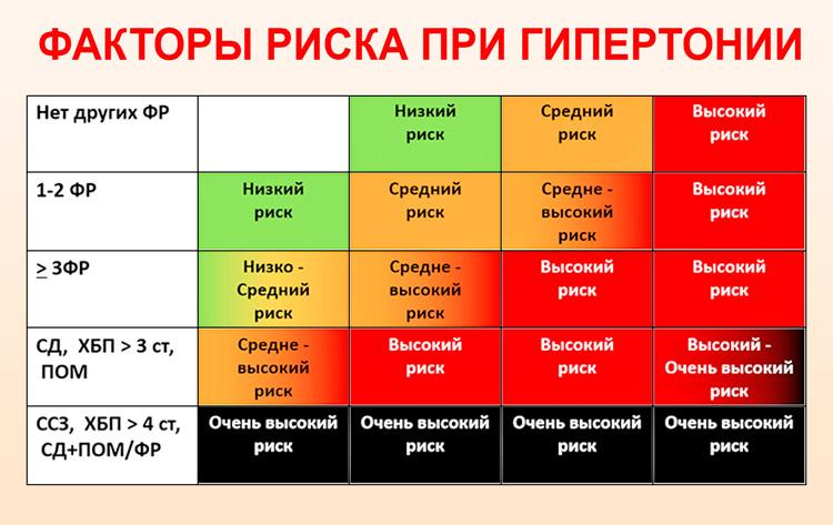 hipertenzija rizikos laipsnis